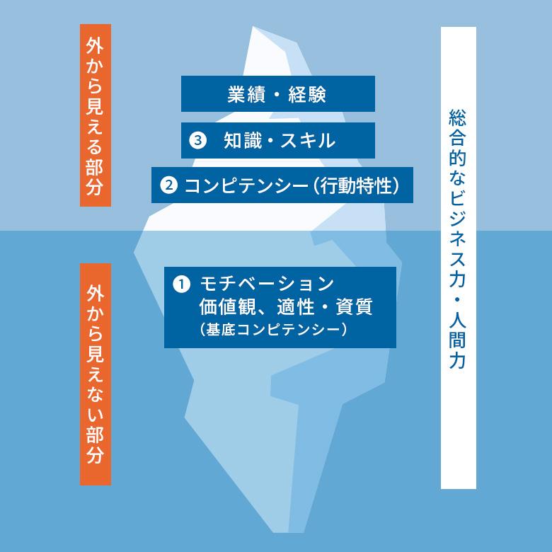 人財能力の氷山モデル™