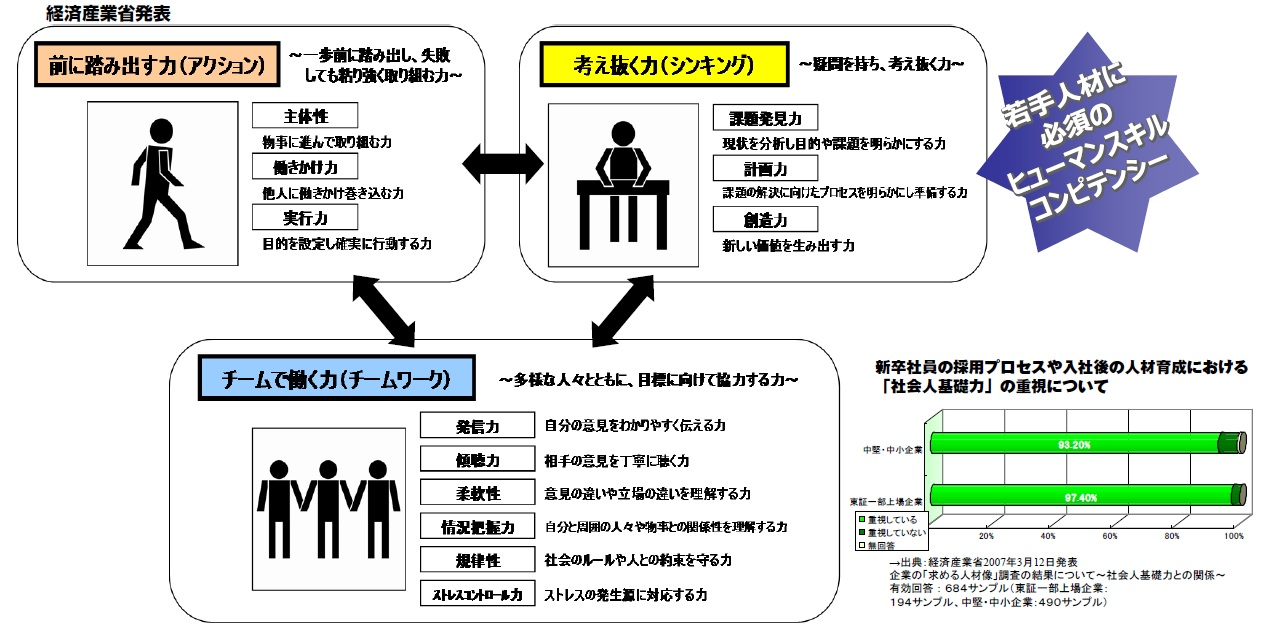 社会 人 基礎 力 「社会人基礎力」3つの能力と12の能力要素